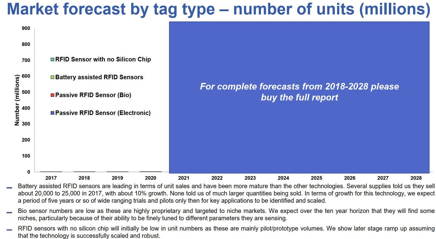 本报告提供RFID市场预测