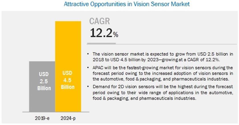视觉传感器市场发展前景乐观