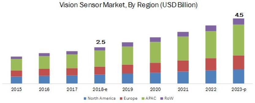 全球视觉传感器市场按地区细分