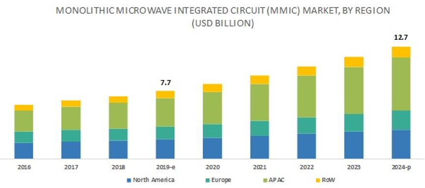 2016~2024年全球单片微波集成电路(MMIC)市场按地区细分