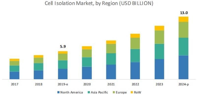 2017~2024年细胞分离市场规模按地区细分
