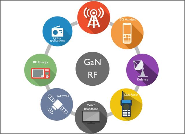RF GaN市场蓬勃发展的关键是什么?