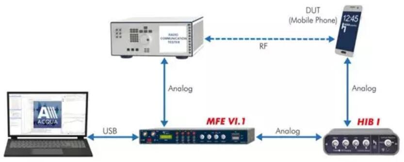 ACQUA测试系统下测试MEMS麦克风通话质量