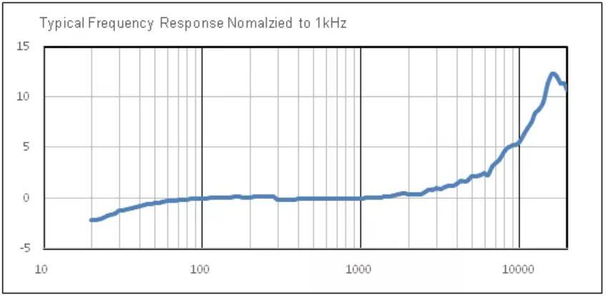 针对ANC应用MEMS麦克风的典型频响曲线