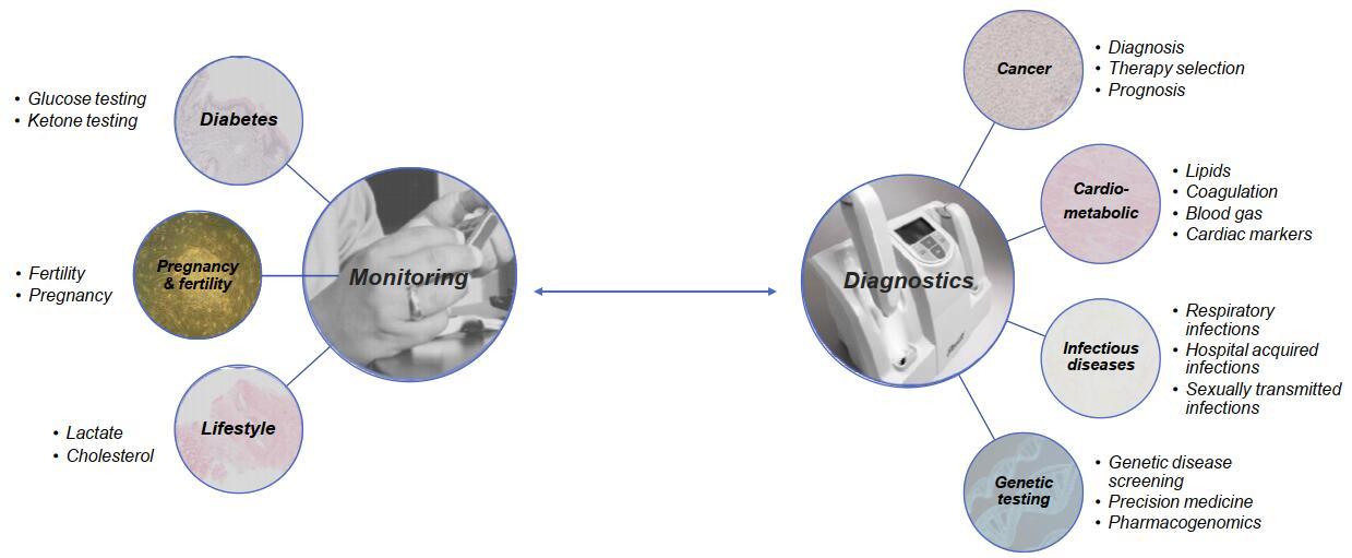 生物传感器在生物医学领域应用