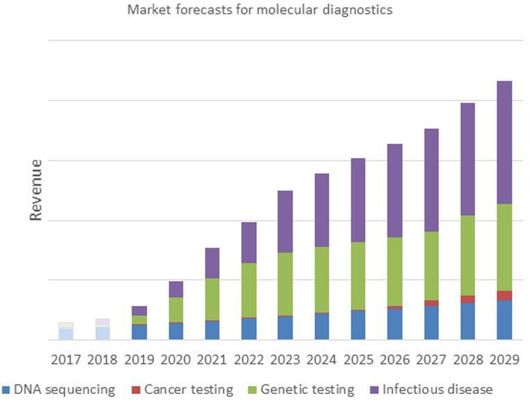 分子诊断市场预测