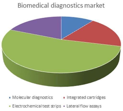 生物医学诊断市场
