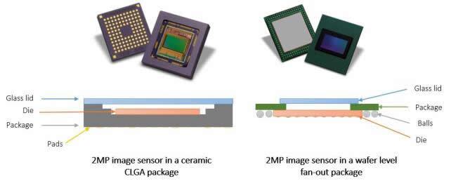 同一芯片采用CLGA封装(图左)和晶圆级扇出有机封装(图右)的比较,后者能够减少占位、厚度和成本