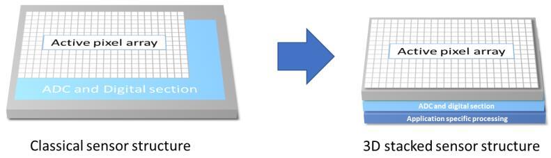 三维芯片堆栈技术有助于实现像素芯片、仿真和数字电路,甚至是用于专门应用的附加处理芯片组合重迭,减小传感器面积