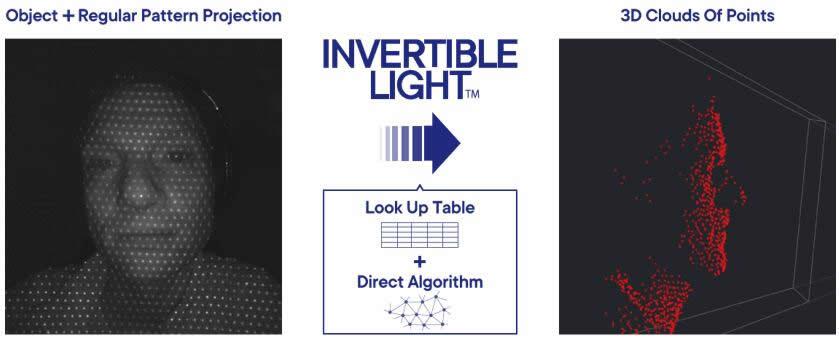 光学结合数学的突破,Magik Eye发布更简单更快捷的3D传感