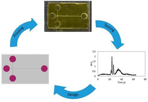 能够检测早产生物标志物的3D打印装置