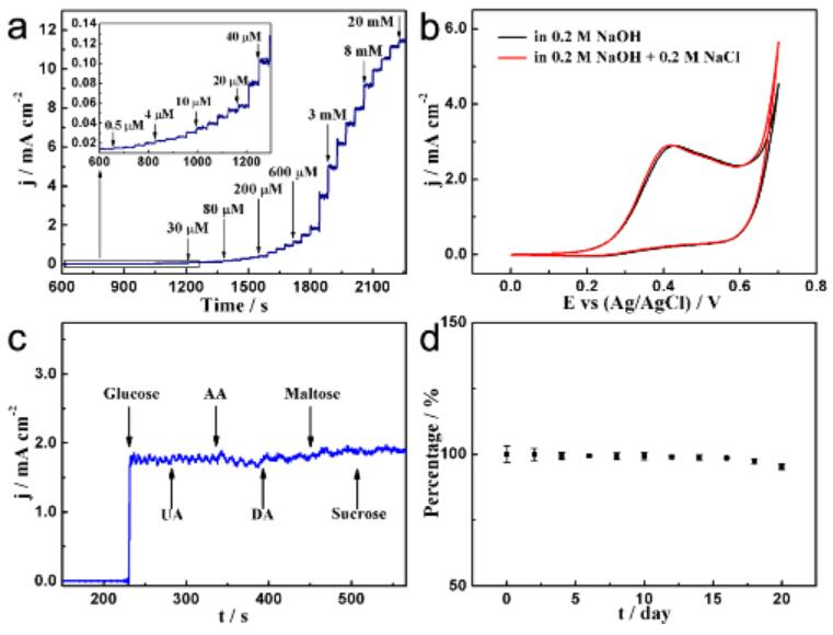 三维网状金刚石/碳纳米墙负载CuO电化学传感器电极灵敏性、抗干扰性、选择性以及长期稳定性测试