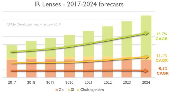 2017~2024年红外镜头市场预测