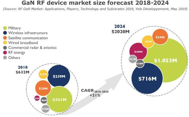 2018~2024年GaN RF器件市场规模预测