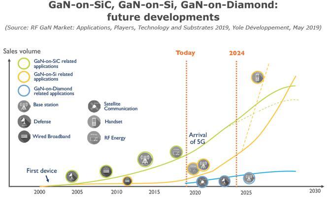 GaN-on-SiC、GaN-on-Si、GaN-on-Diamond的未来发展趋势