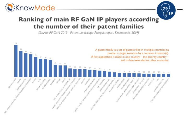 RF GaN领域主要专利权人的专利数量排名