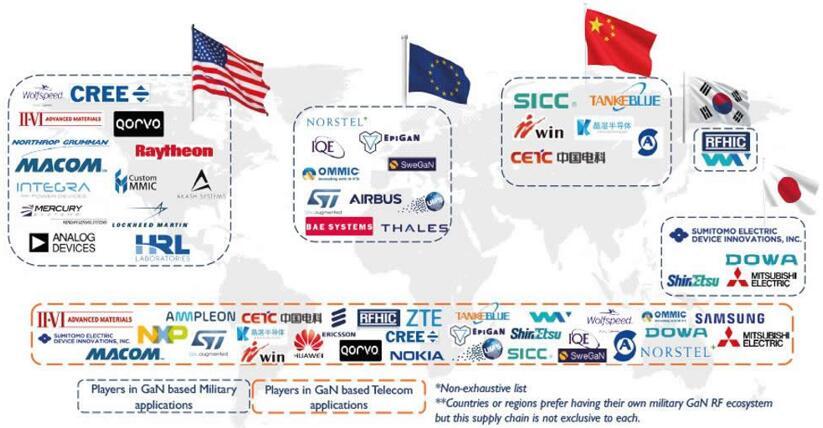 全球GaN RF厂商地图