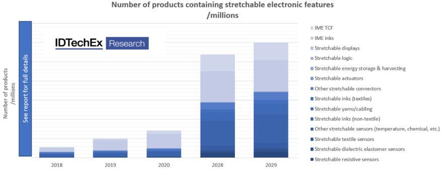 按材料/组件细分的十年期可延展柔性电子市场预测