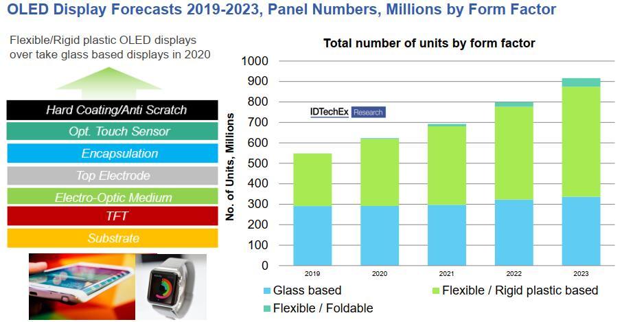 OLED显示器市场预测