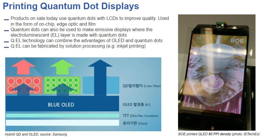 印刷量子点显示器