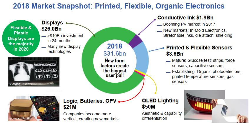 2018年柔性电子、印刷电子和有机电子产品市场