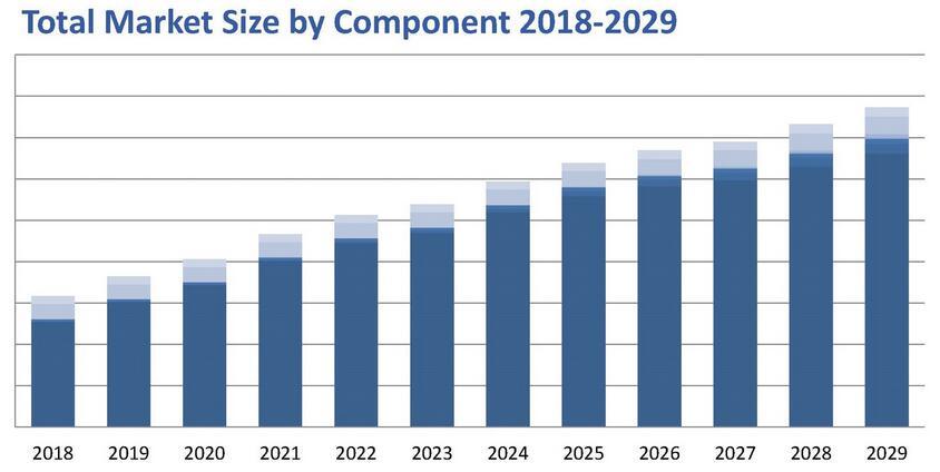 2018~2029年柔性电子、印刷电子和有机电子产品市场预测