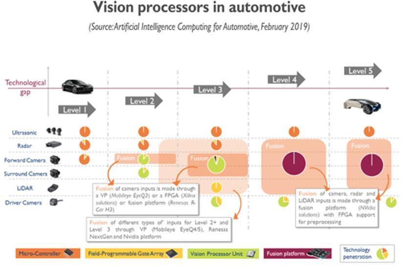 汽车中的视觉处理器