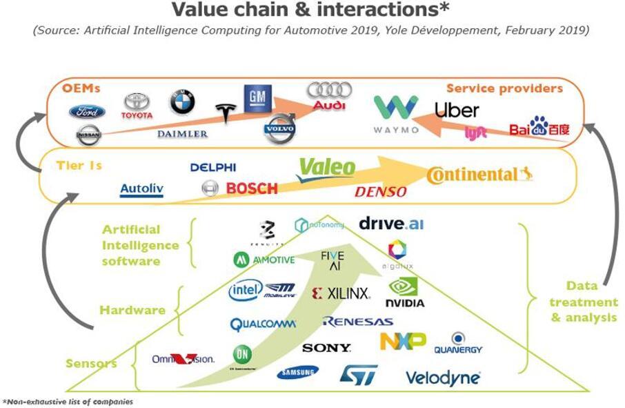 汽车人工智能市场价值链及相互影响