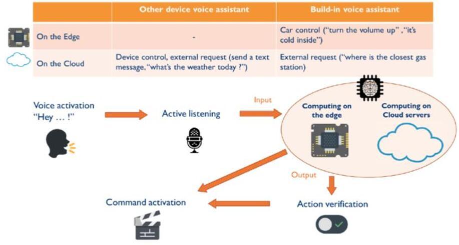 为什么车载语音控制需要人工智能?