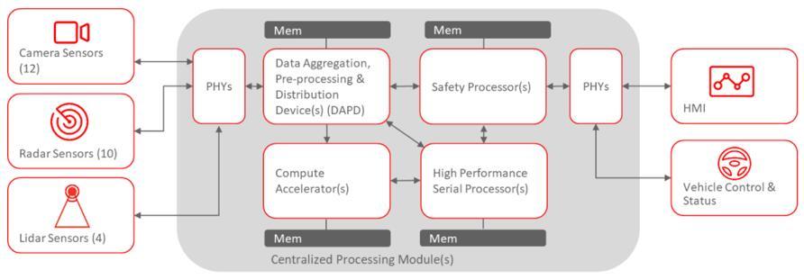 DAPD功能与不同的传感器模态交互,以在处理单元和处理单元内的加速器之间执行信息的基本处理、路由和切换