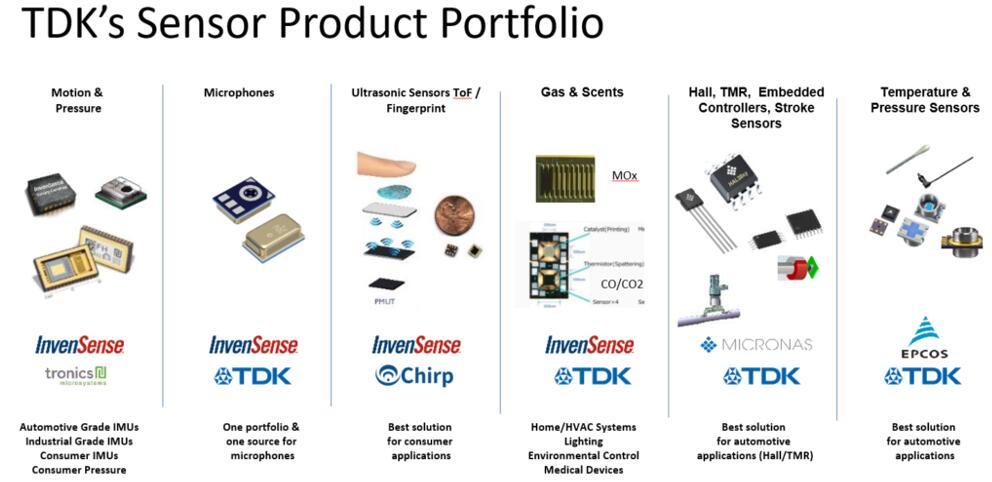 TDK传感器产品组合