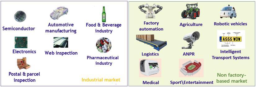 机器视觉在工业和非工业领域的应用