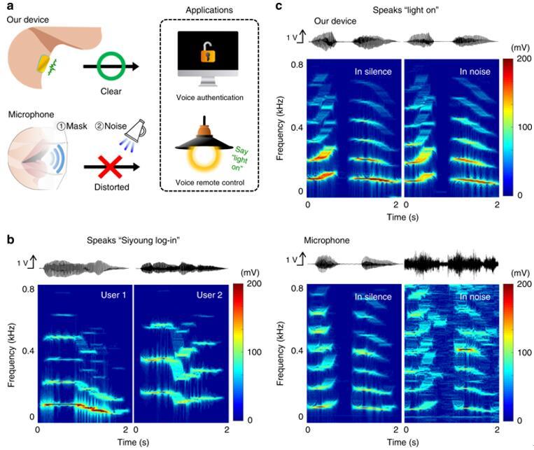 振动响应传感器和参考麦克风用于语音验证和语音控制的对比示意图