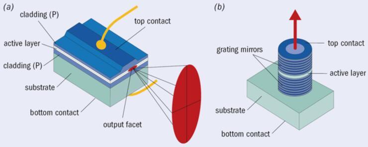 (a)在EEL中,发射的光束呈椭圆形,因此聚焦和操纵光束更具挑战性。(b)相比之下,VCSEL从结构顶部发射的光束则呈圆形输出轮廓。