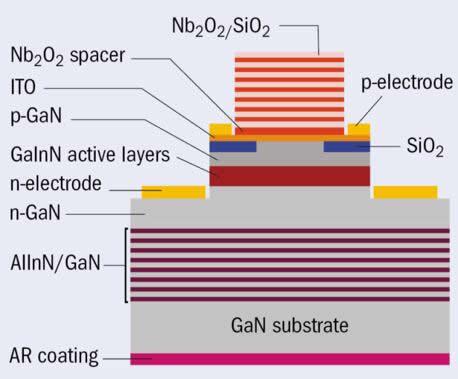 更高功率:致力提高氮化物VCSEL的输出功率激发了多种设计灵感