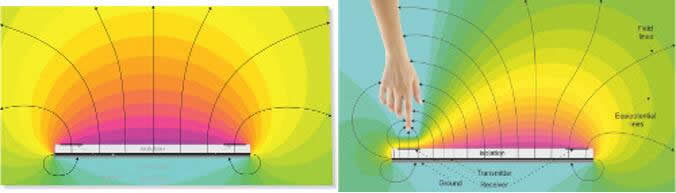 Microchip MGC3130和GestIC Colibri Suite产生的电场感应