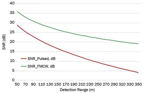 脉冲式dToF激光雷达和FMCW激光雷达的信噪比对比