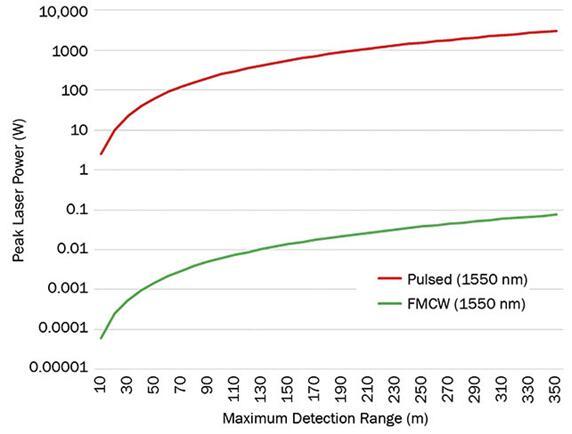 与脉冲式dToF激光雷达相比,FMCW激光雷达对峰值激光功率的要求至少低四个数量级
