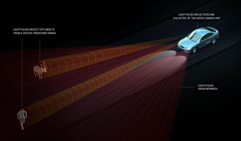 BrightWay Vision为汽车行业提供了一种可以在各种天气条件下实现自动驾驶的突破性解决方案。