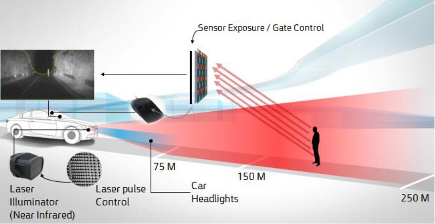 主动门控成像系统(Active Gated Imaging System, AGIS)