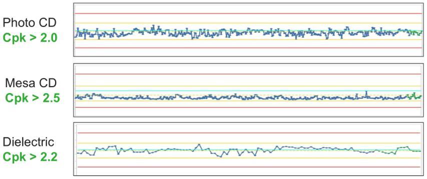 稳定的工艺管控(Cpk值高于2.0)确保Lumentum的VCSEL产品性能