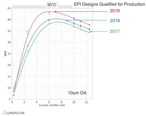 为改善VCSEL产品性能,Lumentum对外延质量持续改进