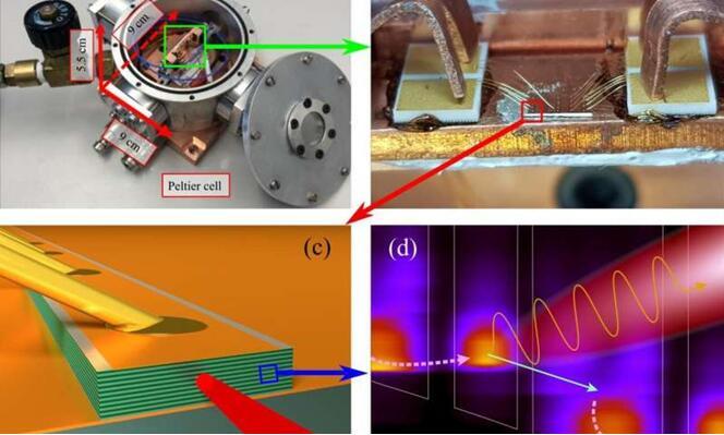 苏黎世联邦理工学院团队的热电冷却太赫兹量子级联激光器