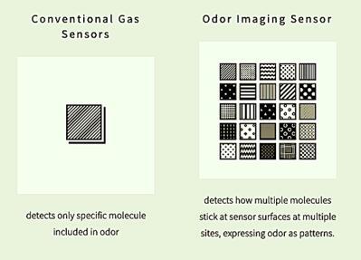 Aroma Bit将气味探测转换为视觉模型