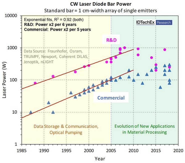 连续波 (CW) 激光二极管巴条(bar)功率发展过程