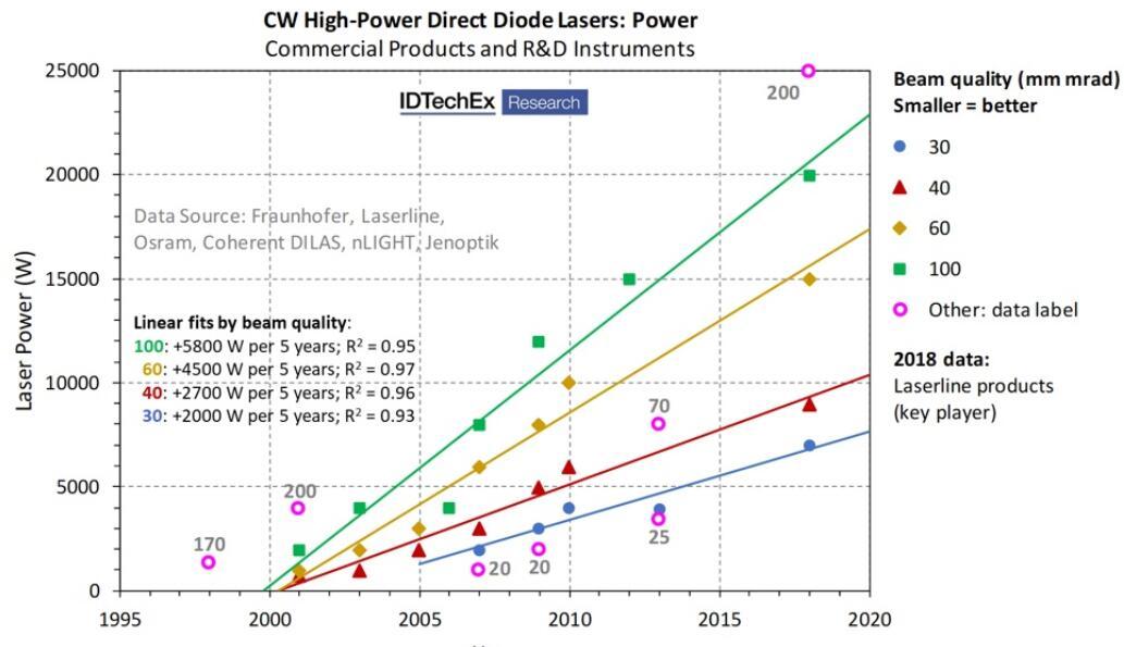 连续波 (CW) 高功率直接二极管激光器功率发展过程