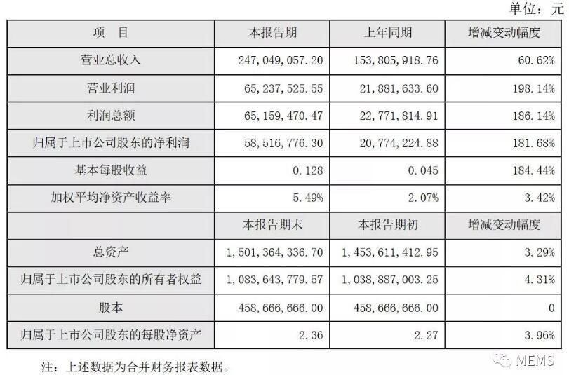 大立科技红外军品订单大幅增加,上半年业绩靓丽