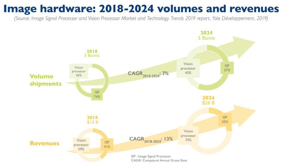 2018~2024年图像处理和计算相关硬件出货量和市场营收