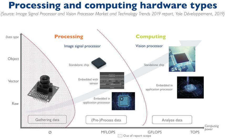 图像信号处理和计算硬件类型