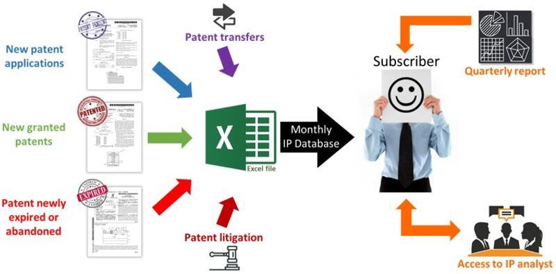 《手机射频前端模组领域的专利监测》